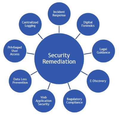 Security Remediation Methodology